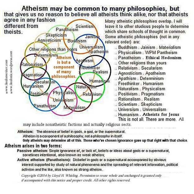 A Truth About Atheism